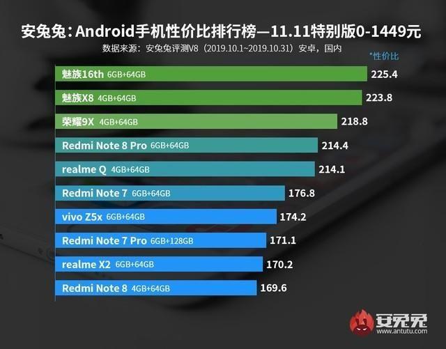 3000元以内手机性价比排行榜