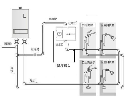 燃气热水器安装热水管长度图片