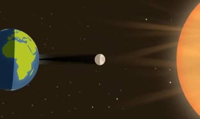 而月球则围绕着地球而转,从而形成了月亮的阴晴圆缺.