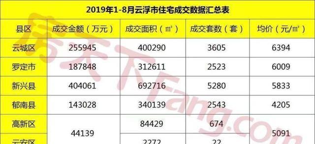 新葡京官网1-8月楼盘销售排行榜出炉!哪些楼盘在1-8月卖得最好