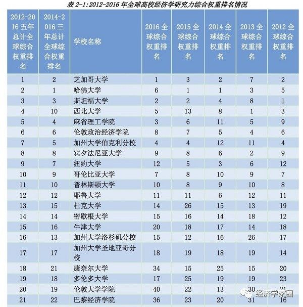 2019經濟學高校排名_2019考研 經濟學類考研學校排名前50