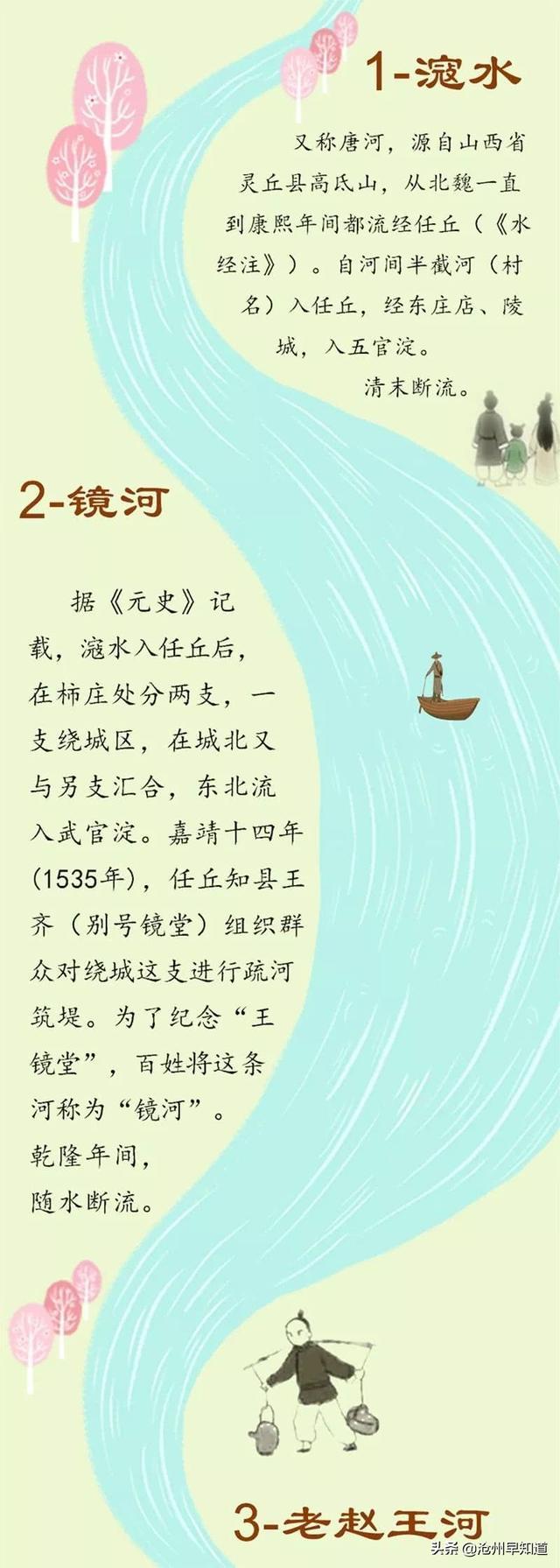 大清河、古洋河…bwin必赢手机版官网古代的这12条河流你都知道吗