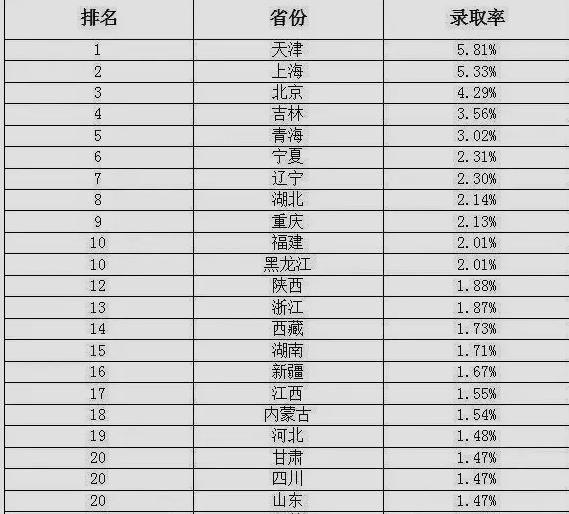 北京,天津,上海是录取率最高的高中高密图片