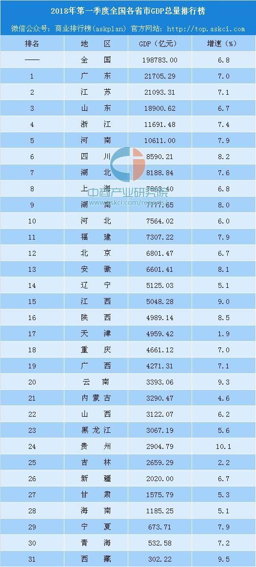 全国各省经济排名_中国各省经济排名