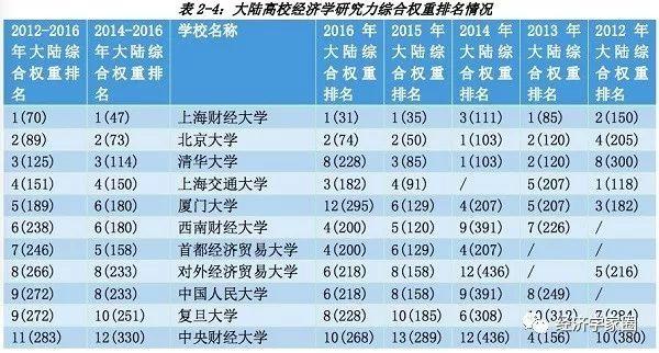 2019高校经济学排名_上海高校经济学排名