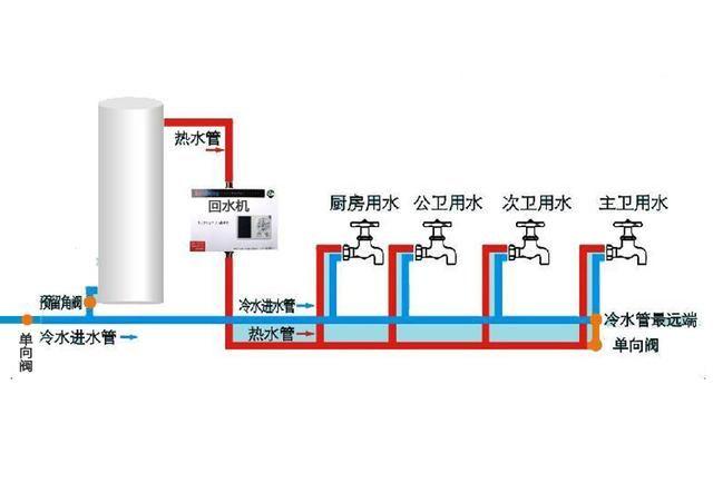 无回水管时热水循环原理图图片