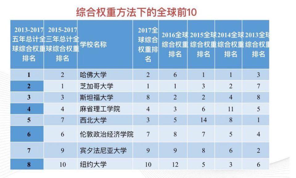 2019各高校经济学排名_世界经济学大学排名