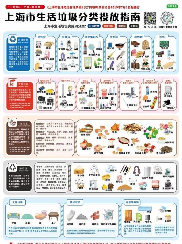 真的来了!郑州垃圾分类工作方案公布,70%小区年底前须达标!(图8)