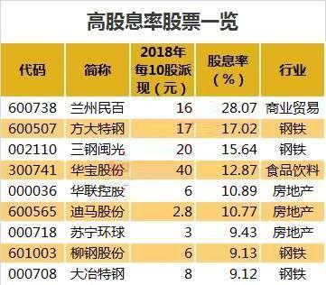2019年股票分红排行_2014年股票分红排行榜:2019股市利好政策_奥康国际东