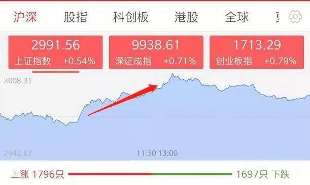 【央行】股市涨涨涨!原来央行突然出手了……