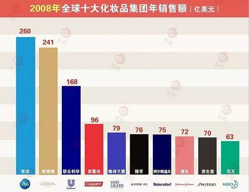 全球化妆品集团10年10强变局