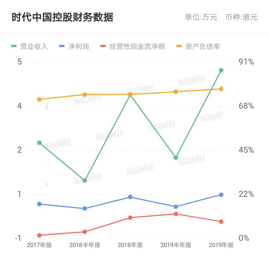 『时代』时代中国控股2亿美元2021年到期优先票据将于5月7日上市及买卖