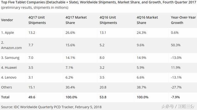IDC:2017年Q4平板电脑出货量前五,华为联想上榜!