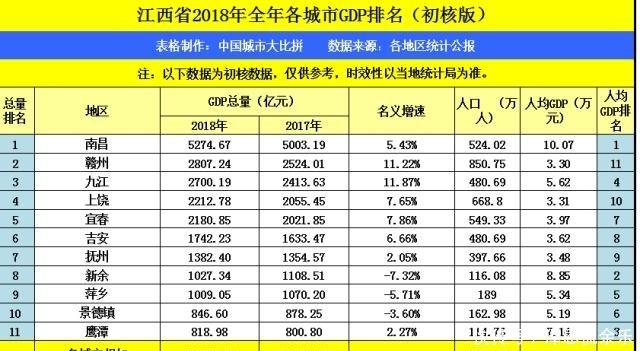 衡阳18年gdp在湖南排第几位_湖南的岳阳加怀化GDP总量之和,在江苏省排名如何