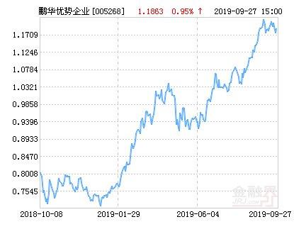 【企业】鹏华优势企业净值下跌1.56% 请保持关注
