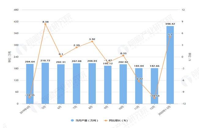 「湖南省」2020年1-2月湖南省粗钢产量及增长情况分析
