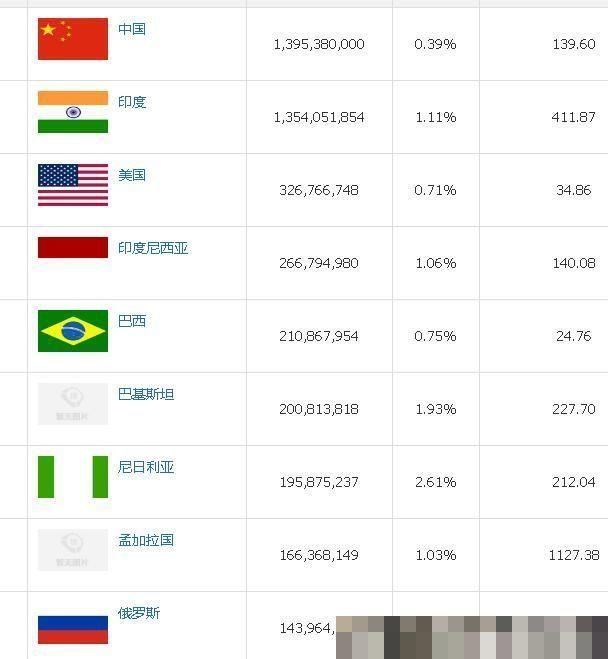 印度面积仅中国30%而人口即将排名第一 透过印度解剖当代潜危机