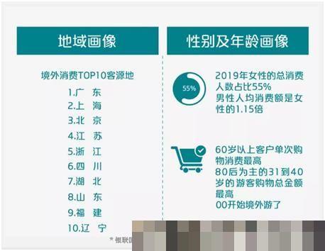 [印度游客中国游客世界]世界第一的中国游客怎么花钱?购物一直是出境游主要消费形式