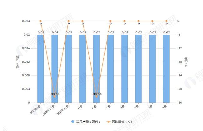 『情况』2020年1-3月内蒙古纱产量及增长情况分析