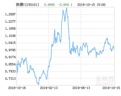 【鹏华】鹏华资源B净值下跌1.82% 请保持关注