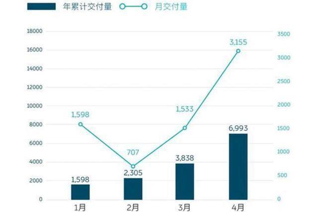 财报:同比增长181%,蔚来公布4月财报,再创历史新高
