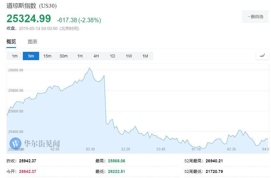 中国对进口美国商品加征关税 美三大股指全线大跌