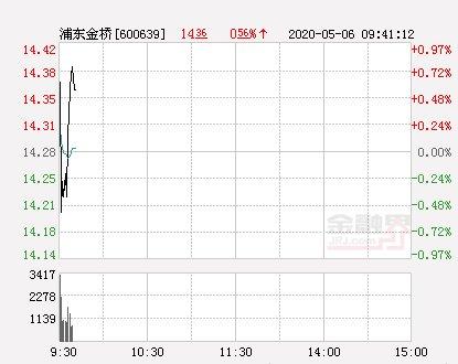 「浦东」浦东金桥大幅拉升0.77% 股价创近2个月新高
