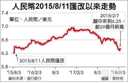 人民币吹升值号角 力收8.11汇改失土 金融界