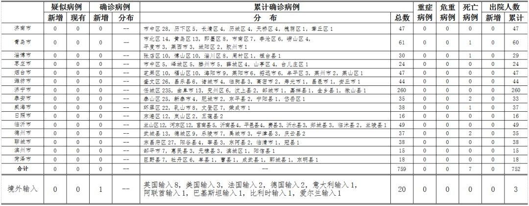 2020年4月4日0时至24时山东省新型冠状病毒肺炎疫情情况