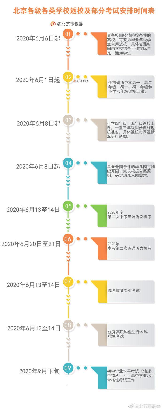 [时间表]北京各级各类学校返校及部分考试安排时间表