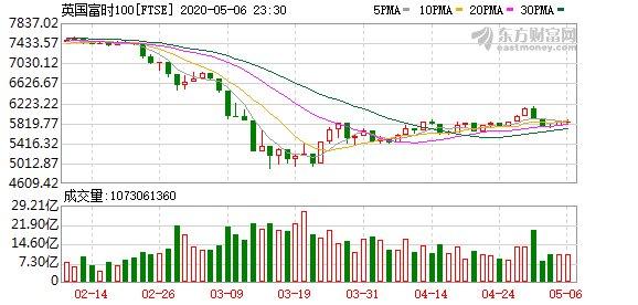 欧洲:欧洲主要股指涨跌不一德股跌超1%