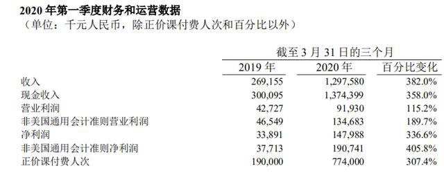 「Q1」连遭做空的跟谁学:Q1营收净利暴增逾300%,疫情下正价课付费人次达77.4万