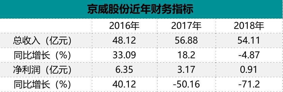 【巨资】4年跨界斥巨资净亏14亿 京威股份梦断新能源