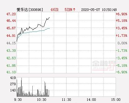 「新高」爱乐达大幅拉升4.92% 股价创近2个月新高