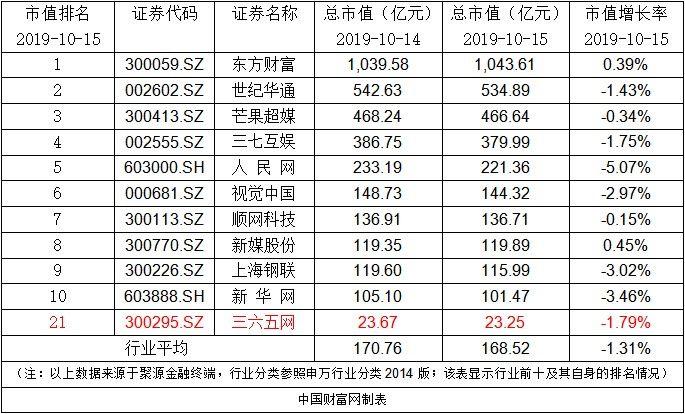 【解锁】三六五网:完成回购注销部分限制性股票