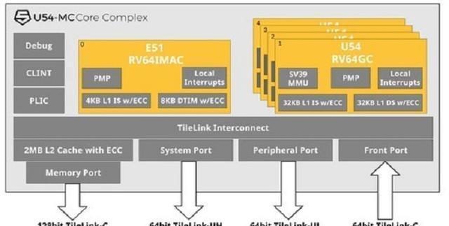 国内芯片技术交流-华为、高通支持SiFiverisc-v单片机中文社区(3)