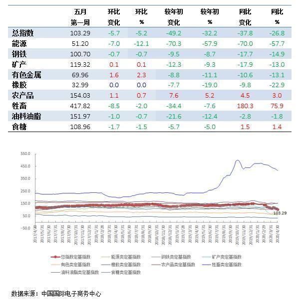 价格指数■五月第一周中国大宗商品价格指数为103.29点