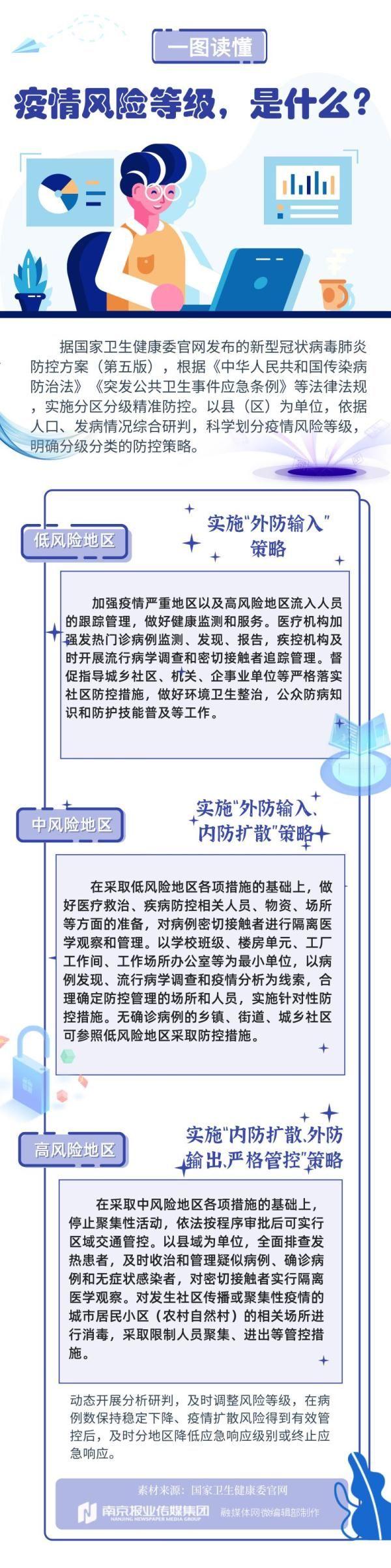 江苏及南京各区疫情风险等级最新名单