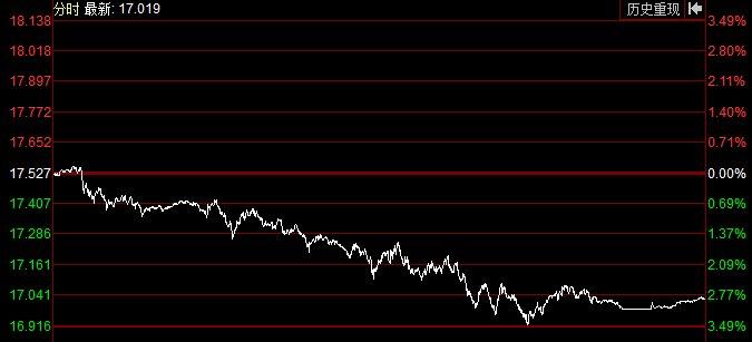 【大跌】美指创两年新高 伦敦银一度大跌3.5%