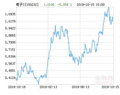 【分级】中证申万电子分级B净值下跌1.22% 请保持关