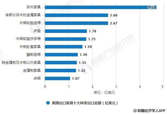 2019年美国家具行业进出口现状分析 中国为其主要进口国、出口成绩却平平