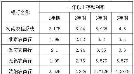 2019年各大银行存款利率表 最新银行存款利率表