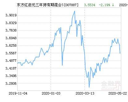 【累计净值为】东方红启元三年持有期混合B基金最新净值跌幅达2.19%