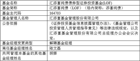 【工作调整】因工作调整 汇添富基金总经理助理陆文磊