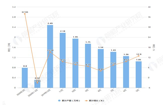 #山西省#2020年1-3月山西省纱产量及增长情况分析
