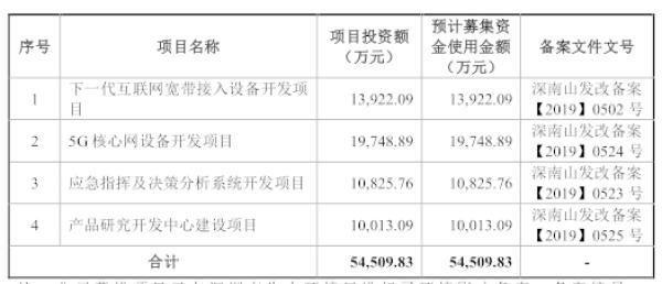 「深圳市南山区人民法」?震有科技经营现金流连负四年 去年营收不敌应收账款