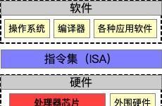 国内芯片技术交流-中国公司基于RISC-V指令集开发的处理器,会受到美国出口...risc-v单片机中文社区(2)
