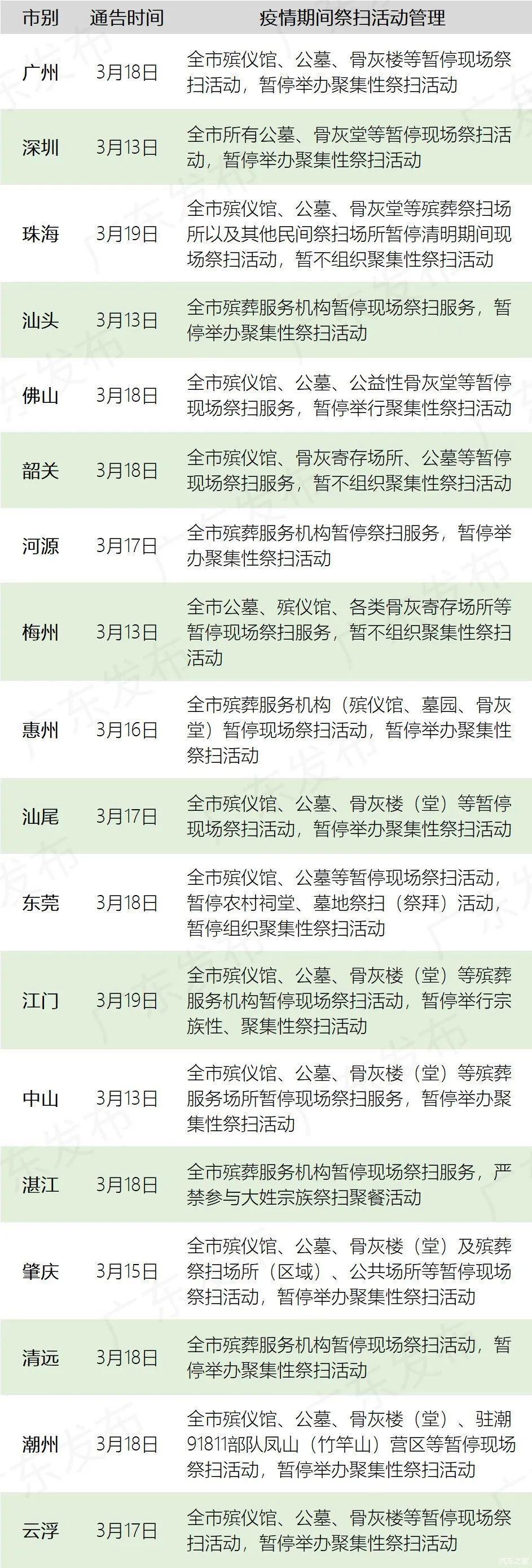 清明小长假将至!广东路况趋势预测来啦!#两公布一提示#