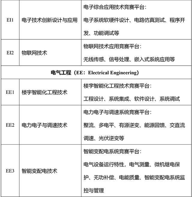 第五届全国高等院校工程应用技术教师大赛高职组报名通知