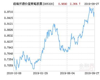 【开源】前海开源价值策略股票净值下跌2.12% 请保持关注